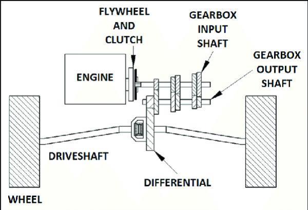 Layout mesin dan transmisi mobil penggerak roda depan