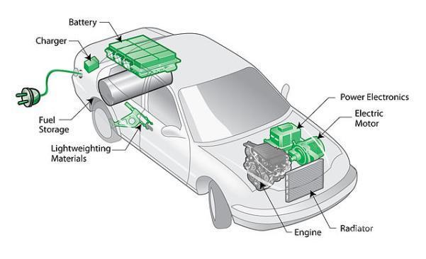 Arsitektur rancang mobil plug-in hybrid