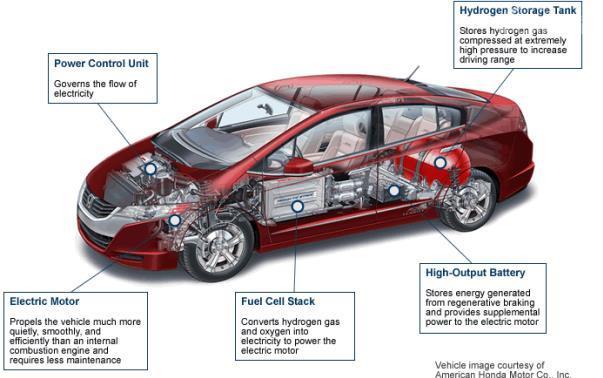 Konsep fuel cell car Honda Clarity