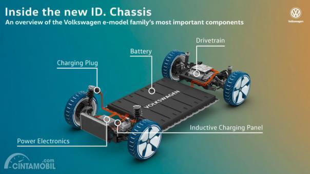Rancang bangun platform MEB Volkswagen
