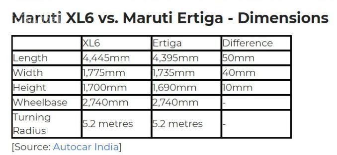 Tabel perbedaan dimensi Suzuki XL6 2019 sama mobil Suzuki Ertiga