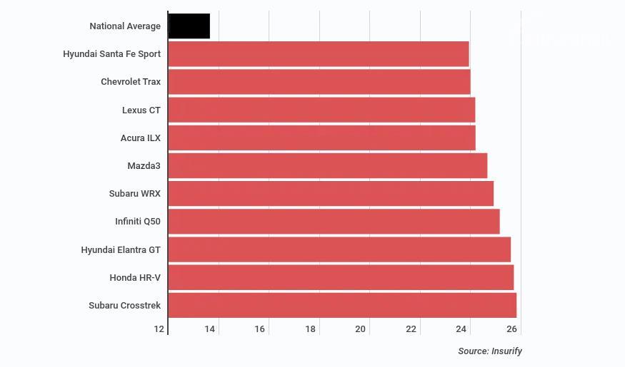 statistik kecelakaan berwarna merah dari Insurify
