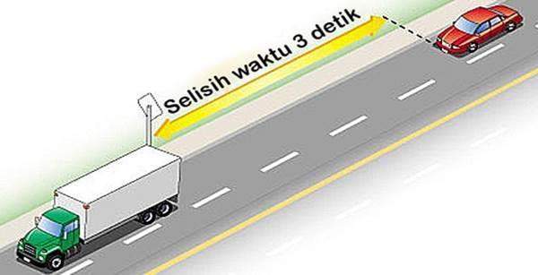 menjaga jarak kendaraan di depan