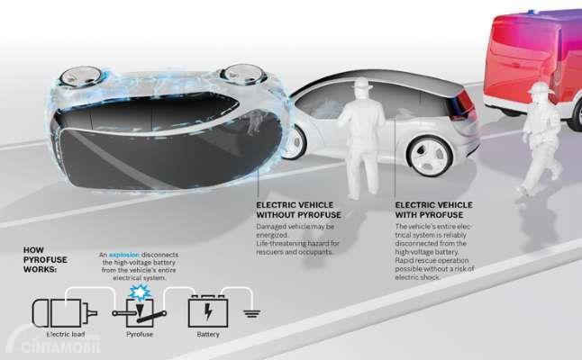 ilustrasi tabrakan terjadi pada dua mobil listrik