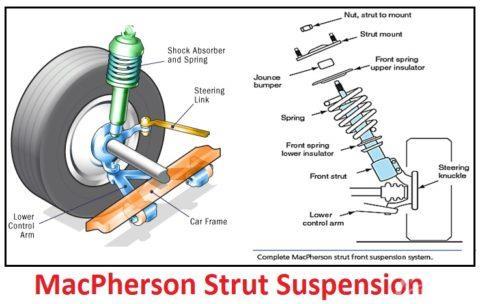 Struktur suspensi MacPherson