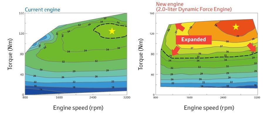 Gambar menunjukkan suhu mesin berteknologi dynamic force engine lebih terjaga