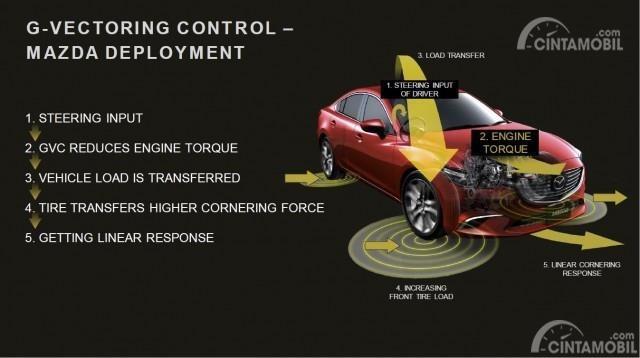 Gambar menunjukkan Penjelasan Mazda G-Vectoring Control Plus