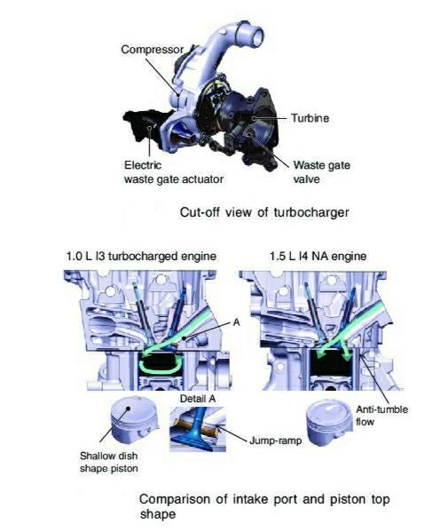 Gambar menunjukkan Turbocharger dan jump ramp di mesin P10A2 All New Honda City dan All New Honda Jazz