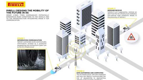 Foto jaringan teknologi ban pintar Pirelli