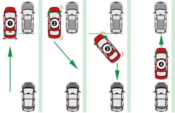 Foto ilustrasi tips parkir paralel