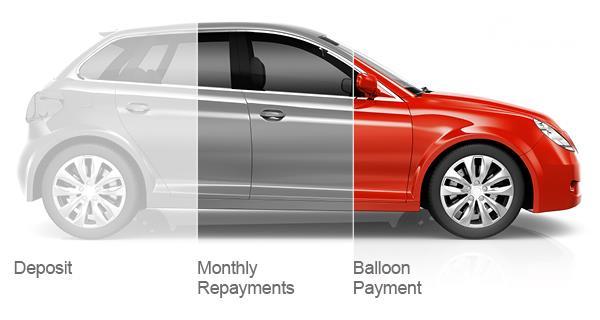 mobil yang menggambarkan sistem ballon payment