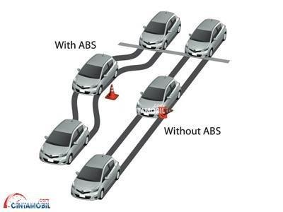 Gambar menunjukan ilustrasi sistem ABS