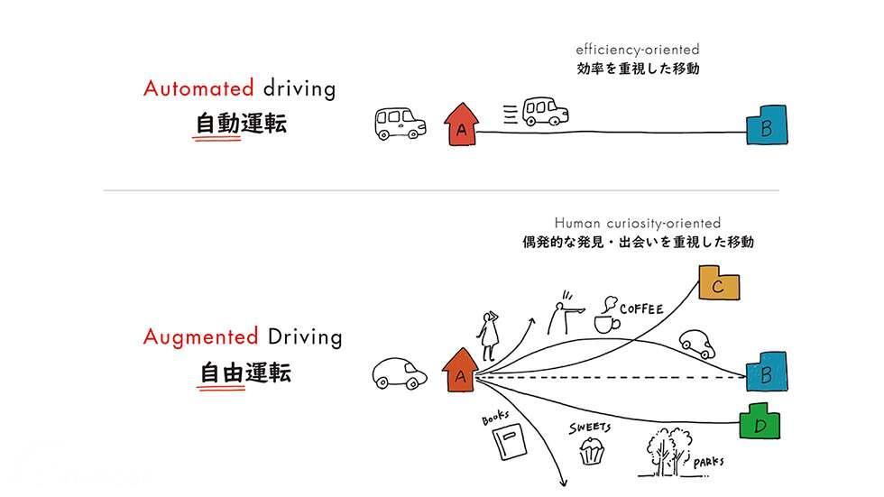 Cara kerja Augmented Driving Honda dibandingkan konsep augmented driving konvensional
