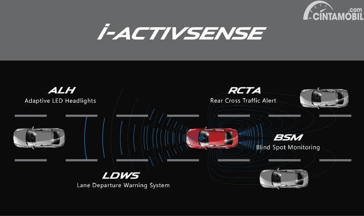 Sistem keselamatan aktif i-ACTIVESENSE