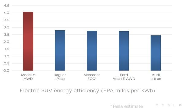 Foto grafik konsumsi daya pada Tesla Model Y dibanding para kompetitornya