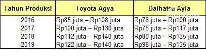 daftar harga Toyota Agya dan Daihatsu Ayla bekas