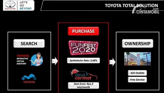Gambar menunjukan Toyota Agya promosi