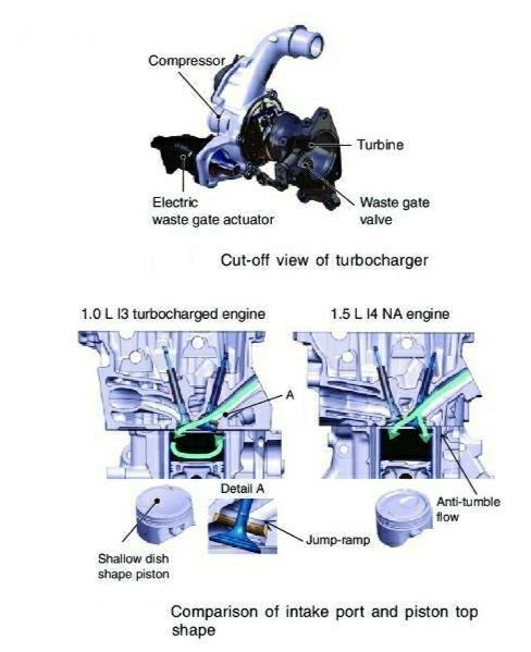 Gambar menunjukkan komparasi mesin P10A2 vs L15