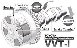 Gambar menunjukkan mekanisme VVT-i