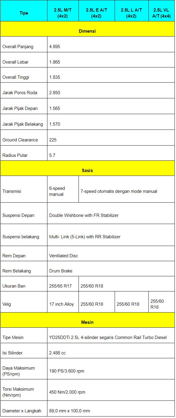 Gambar menunjukkan spesifikasi dari mobil Nissan Terra