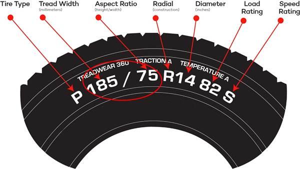 Lebar dan profil ban mobil