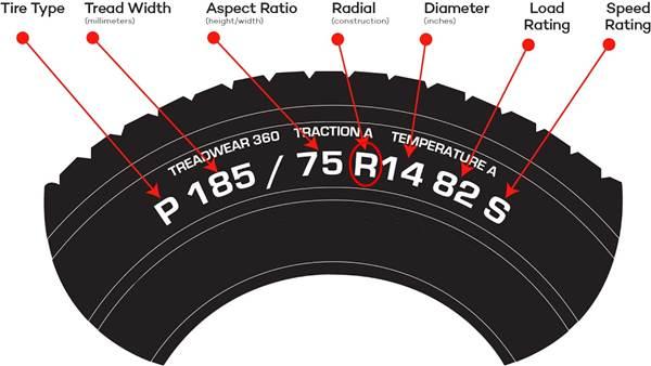 Kode ban radial