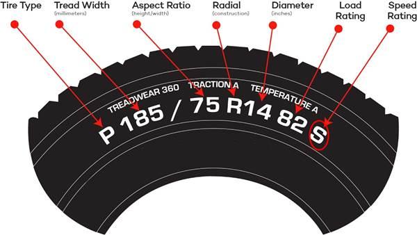 Batas kecepatan pada kode ban mobil