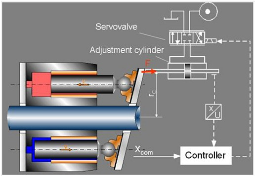 Gambar menunjukkan Variable Flow Control Power Steering