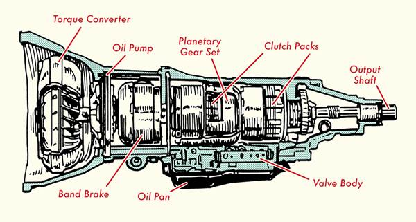 Komponen pada transmisi otomatis
