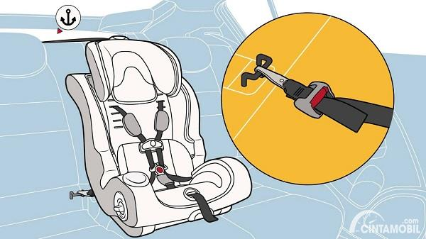 Gambar menunjukkan ilustrasi UAS System pada kursi anak