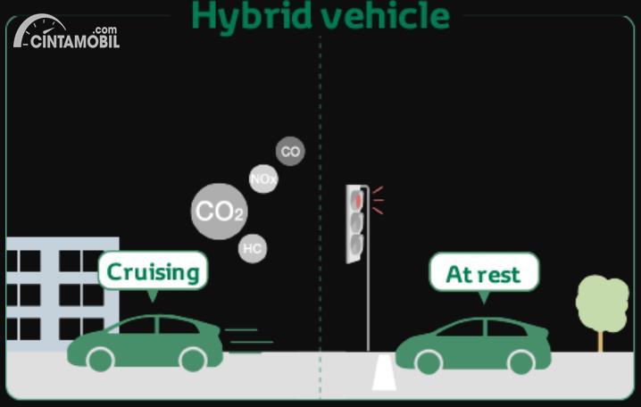 Gambar menunjukan Emisi mobil hybrid
