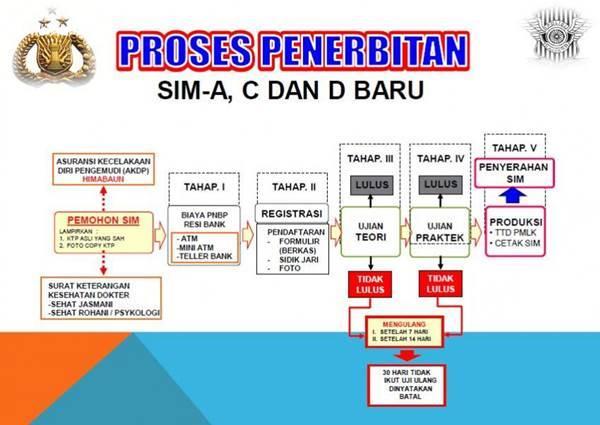 Proses pembuatan SIM baru