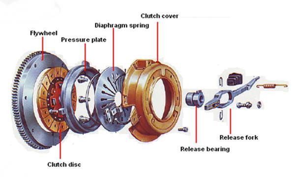Diagram komponen kopling mobil