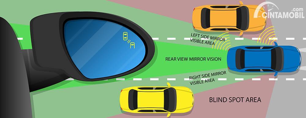 Posisi blind spot mobil yang harus diwaspadai