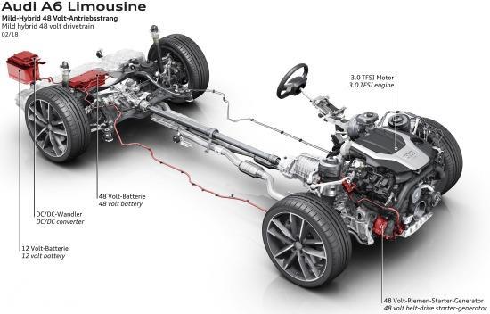 Gambar sistem penggerak All New Audi A6