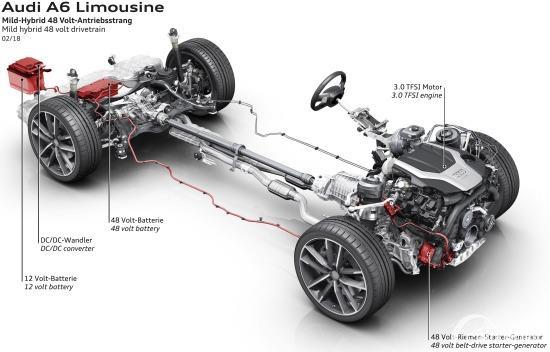 Gambar sistem penggerak Audi A6 2020