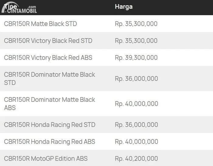Harga All New Honda CBR150R