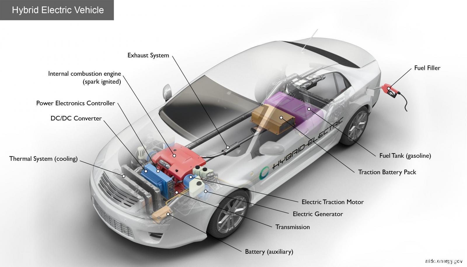 teknologi mobil hybrid dengan berbagai komponennya