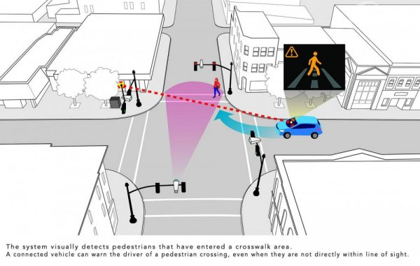 Gambaran fitur Smart Intersection