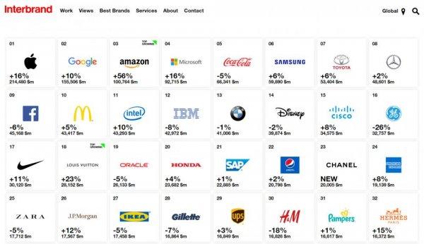 Gambar data merek paling mahal di dunia 2018