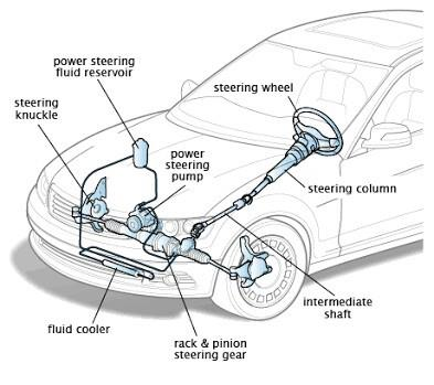 Cara kerja Electric Power Steering memanfaatkan tenaga elektrik untuk memudahkan manuver kemudi setirnya