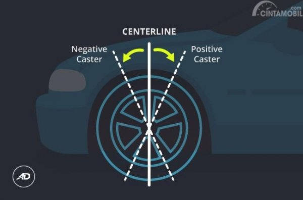 Caster pada Spooring dan Balancing lebih merujuk kepada posisi suspensi roda