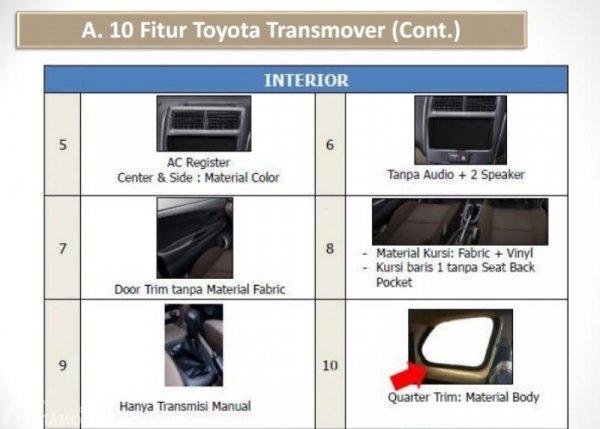 Gambar menunjukkan fitur di mobil Toyota Avanza Transmover 2016