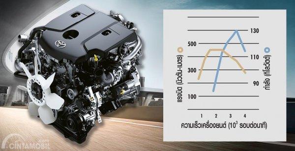 Mesin 1GD-FTV Toyota