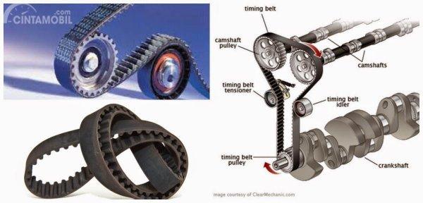 Fungsi utama dari sebuah Timing belt adalah memutar noken as yang menonjok klep