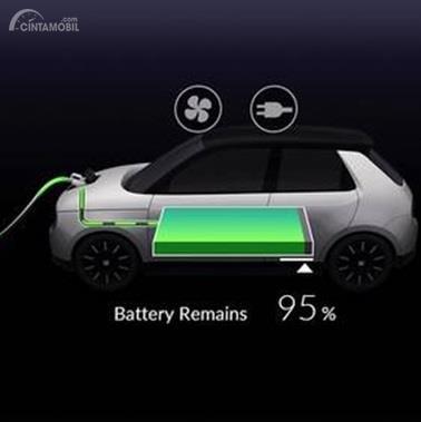 Performa Mesin Honda E-Concept 2019 didukung dengan fitur Fast Charging, 80 persen selama pengisian 30 menit