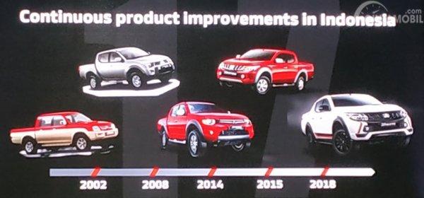 Gambar menunjukkan perjalanan Mitsubishi Triton di pasar Indonesia