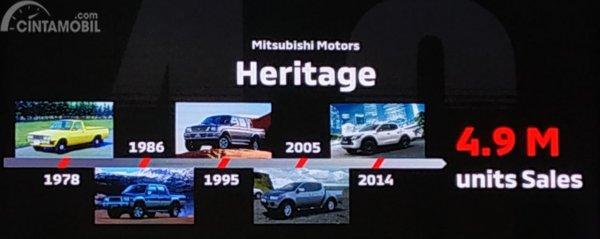 Infografik Sejarah perjalanan Mitsubishi Triton atau L200 di pasar Indonesia