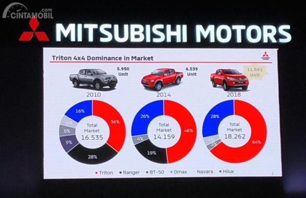 Tampak Data penjualan New Mitsubishi Triton di pasar Indonesia