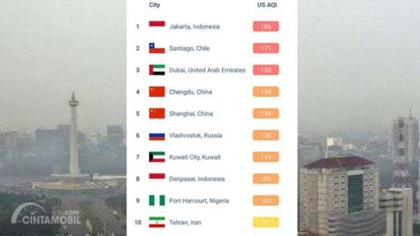 Data Greenpeaceid tentang polusi udara Jakarta sempat menduduki peringkat pertama di bulan Juli 2018